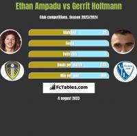 Ethan Ampadu vs Gerrit Holtmann h2h player stats