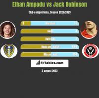 Ethan Ampadu vs Jack Robinson h2h player stats