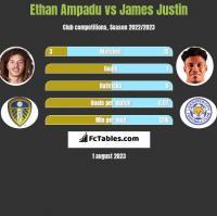 Ethan Ampadu vs James Justin h2h player stats