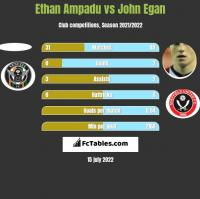 Ethan Ampadu vs John Egan h2h player stats