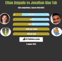 Ethan Ampadu vs Jonathan Glao Tah h2h player stats