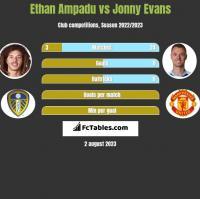 Ethan Ampadu vs Jonny Evans h2h player stats