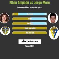 Ethan Ampadu vs Jorge Mere h2h player stats