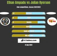 Ethan Ampadu vs Julian Ryerson h2h player stats