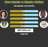 Ethan Ampadu vs Kingsley Ehizibue h2h player stats