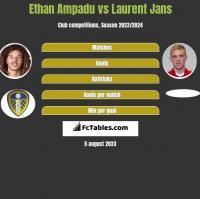 Ethan Ampadu vs Laurent Jans h2h player stats