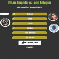 Ethan Ampadu vs Leon Balogun h2h player stats