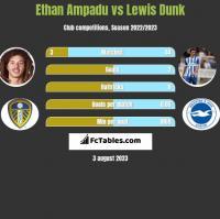 Ethan Ampadu vs Lewis Dunk h2h player stats