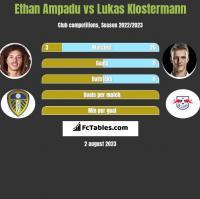 Ethan Ampadu vs Lukas Klostermann h2h player stats