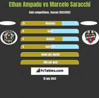 Ethan Ampadu vs Marcelo Saracchi h2h player stats