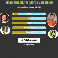 Ethan Ampadu vs Marco van Ginkel h2h player stats
