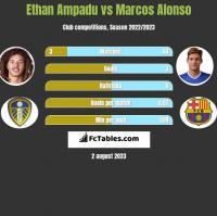 Ethan Ampadu vs Marcos Alonso h2h player stats