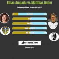 Ethan Ampadu vs Matthias Ginter h2h player stats