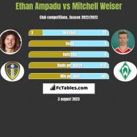 Ethan Ampadu vs Mitchell Weiser h2h player stats
