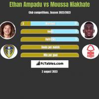 Ethan Ampadu vs Moussa Niakhate h2h player stats