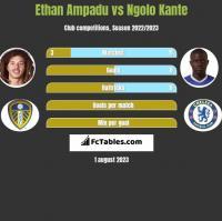 Ethan Ampadu vs Ngolo Kante h2h player stats