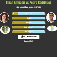 Ethan Ampadu vs Pedro Rodriguez h2h player stats