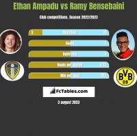 Ethan Ampadu vs Ramy Bensebaini h2h player stats