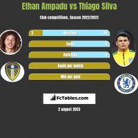 Ethan Ampadu vs Thiago Silva h2h player stats