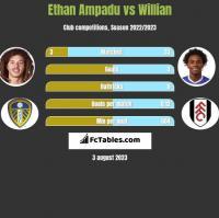 Ethan Ampadu vs Willian h2h player stats