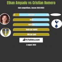 Ethan Ampadu vs Cristian Romero h2h player stats