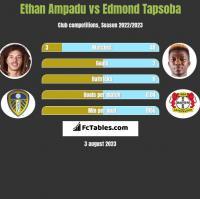 Ethan Ampadu vs Edmond Tapsoba h2h player stats