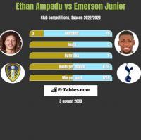 Ethan Ampadu vs Emerson Junior h2h player stats