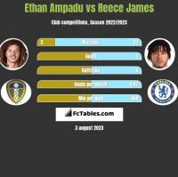 Ethan Ampadu vs Reece James h2h player stats