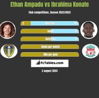 Ethan Ampadu vs Ibrahima Konate h2h player stats