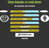 Ethan Ampadu vs Louis Beyer h2h player stats