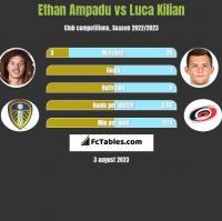 Ethan Ampadu vs Luca Kilian h2h player stats