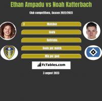 Ethan Ampadu vs Noah Katterbach h2h player stats