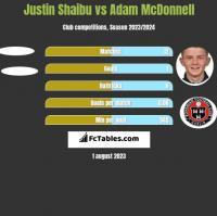 Justin Shaibu vs Adam McDonnell h2h player stats