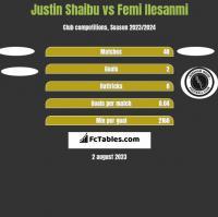 Justin Shaibu vs Femi Ilesanmi h2h player stats