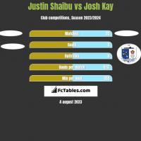 Justin Shaibu vs Josh Kay h2h player stats