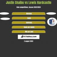 Justin Shaibu vs Lewis Hardcastle h2h player stats