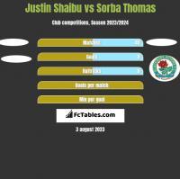 Justin Shaibu vs Sorba Thomas h2h player stats
