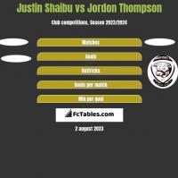 Justin Shaibu vs Jordon Thompson h2h player stats