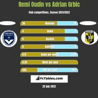Remi Oudin vs Adrian Grbic h2h player stats