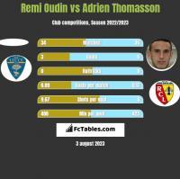 Remi Oudin vs Adrien Thomasson h2h player stats