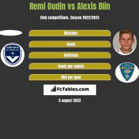 Remi Oudin vs Alexis Blin h2h player stats