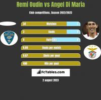 Remi Oudin vs Angel Di Maria h2h player stats