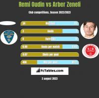 Remi Oudin vs Arber Zeneli h2h player stats