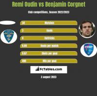 Remi Oudin vs Benjamin Corgnet h2h player stats