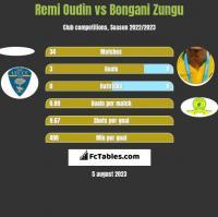 Remi Oudin vs Bongani Zungu h2h player stats