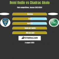 Remi Oudin vs Chadrac Akolo h2h player stats