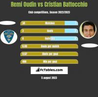 Remi Oudin vs Cristian Battocchio h2h player stats