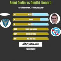 Remi Oudin vs Dimitri Lienard h2h player stats