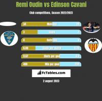Remi Oudin vs Edinson Cavani h2h player stats