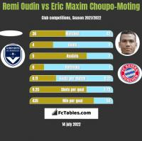 Remi Oudin vs Eric Maxim Choupo-Moting h2h player stats